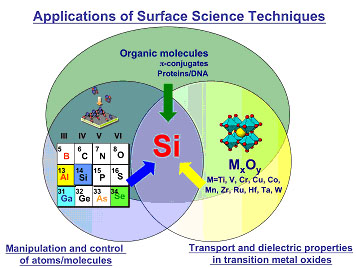 Applications of surface science techniques