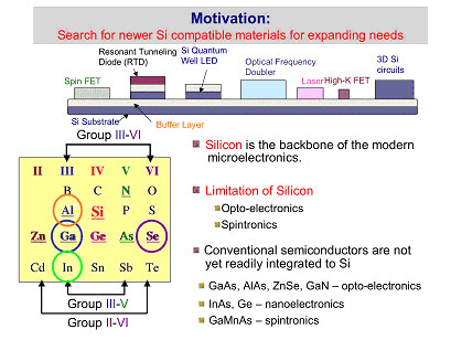 Motivation: Search for newer Si compatible materials for expanding needs