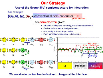Our Strategy: Use of the Group III-VI semiconductors for integration