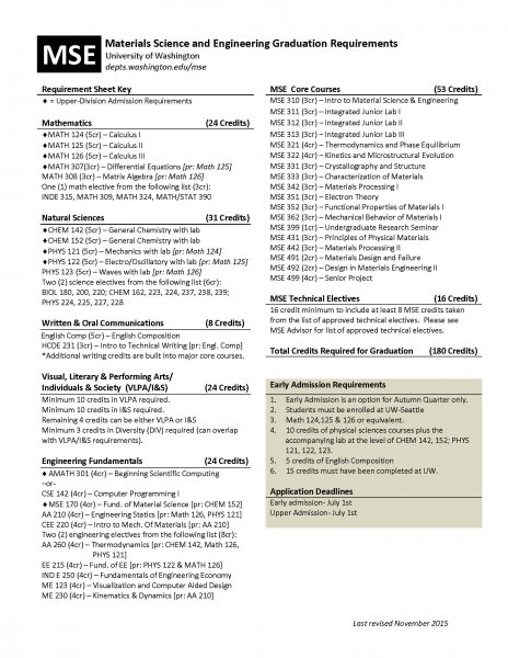 image of and link to Printable PDF version of course requirements and sample schedule